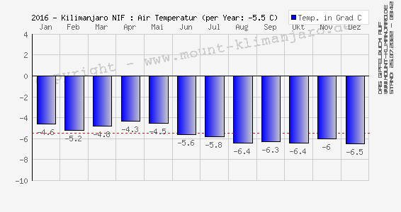 2016-Kilimanjaro (NIF): Luft Temperatur (Ø) - Air Temperature (mean)