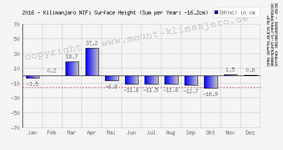 2016-Kilimanjaro (NIF): Oberflächen-Höhe (Änderung) - Surface Height (net change)