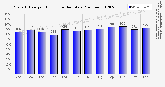 2016-Kilimanjaro (NIF): Sonnenstrahlung (Ø Tages-Max.) - Solar Radiation (mean daily max)