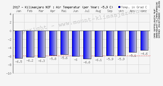 2017-Kilimanjaro (NIF): Luft Temperatur (Ø) - Air Temperature (mean)