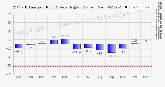 2017-Kilimanjaro (NIF): Oberflächen-Höhe (Änderung) - Surface Height (net change)