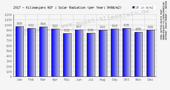 2017-Kilimanjaro (NIF): Sonnenstrahlung (Ø Tages-Max.) - Solar Radiation (mean daily max)