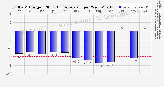 2018 - Kilimanjaro (NIF): Luft Temperatur (Ø) - Air Temperature (mean)