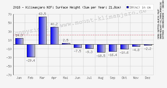 2018-Kilimanjaro (NIF): Oberflächen-Höhe (Änderung) - Surface Height (net change)