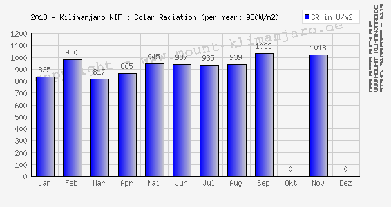 2018-Kilimanjaro (NIF): Sonnenstrahlung (Ø Tages-Max.) - Solar Radiation (mean daily max)