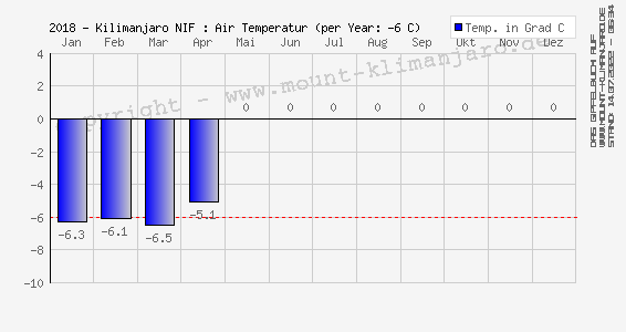 2019-Kilimanjaro (NIF): Luft Temperatur (Ø) - Air Temperature (mean)