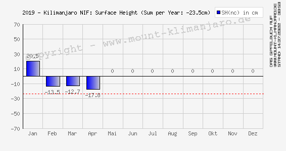 2019-Kilimanjaro (NIF): Oberflächen-Höhe (Änderung) - Surface Height (net change)