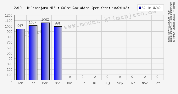 2019-Kilimanjaro (NIF): Sonnenstrahlung (Ø Tages-Max.) - Solar Radiation (mean daily max)