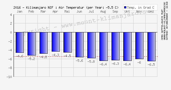 2016 - Kilimanjaro (NIF): Luft Temperatur (Ø) - Air Temperature (mean)