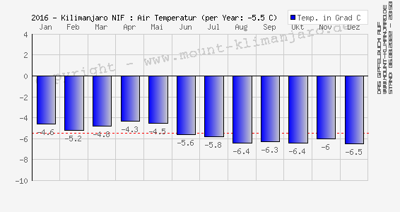 Kilimanjaro (NIF): Luft Temperatur (Ø) - Air Temperature (mean)