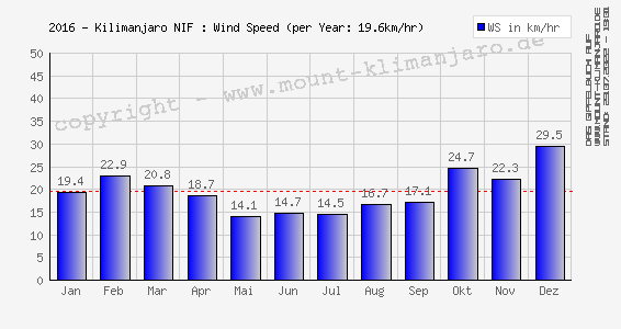 Kilimanjaro (NIF): Windgeschwindigkeit (Ø) - Wind Speed (mean)