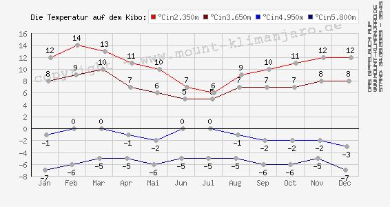 Jahres-Temperaturen in div. Höhen am Kilimanjaro