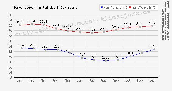 Jahres-Temperaturen in Tanzania
