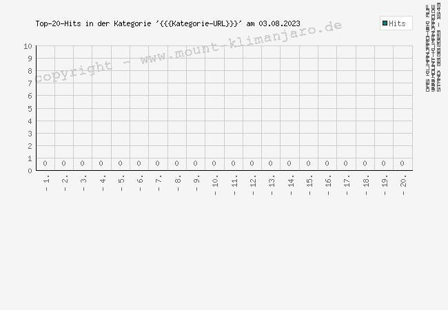 Abrufstatistik: {{{Kategorie-Name}}}