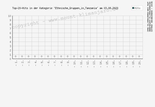 Die aktuelle Kategorie-Statistik.
