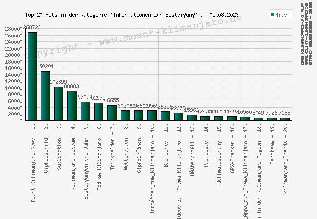 Abrufstatistik: Informationen zur Besteigung