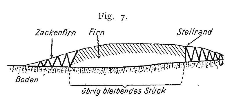 1920 - Fritz Klute: Zackenfirn und Steilrand an Gletschern des Kibos