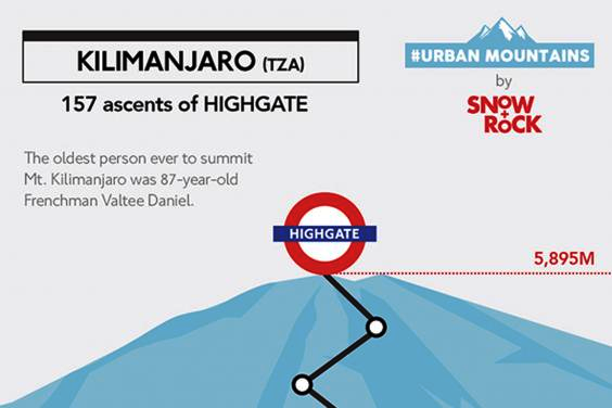 Datei:2015 Kilimanjaro 157 assents of Highgate.png