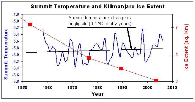 Kilimanjaro : Summit Temperature and Ice Extent