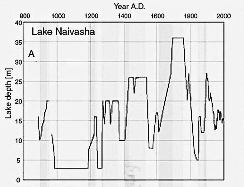Die Tiefe von Lake Naivasha 800-2000