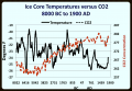 Greenland Holocene Temperature Data vs CO2 Trend.png