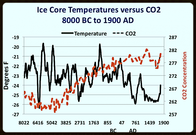 Greenland Holocene Temperature Data vs CO2 Trend