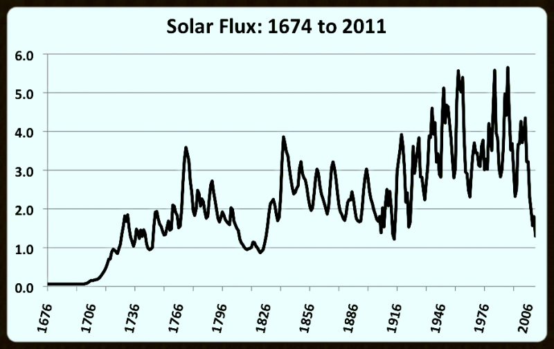 Past 300 Years of Soloar Flux